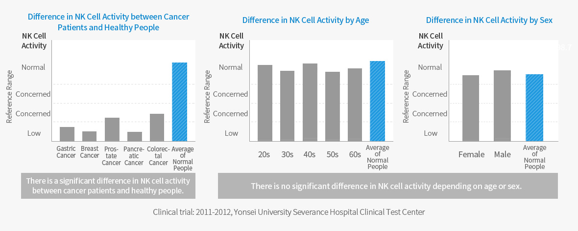 Difference in NK Cell Activity