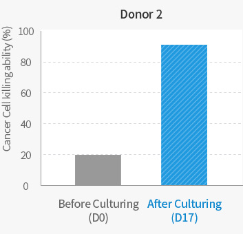 Donor 2 Comparison of Cancer Cell killing ability before & after Culturing graph