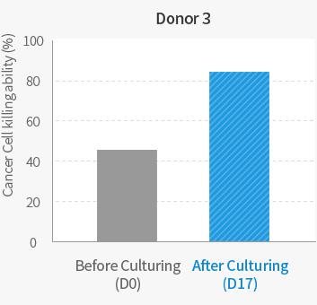 Donor 3 Comparison of Cancer Cell killing ability before & after Culturing graph