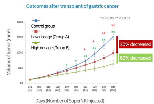 胃癌移植術后效果圖