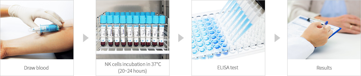 NK Vue® 試劑盒測試方法 - step1:抽血,step2:NK細胞37℃孵育(20~24小時),step3:ELISA檢測,step4:結果