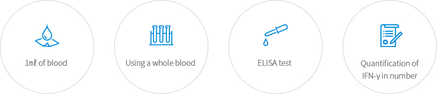 NK Vue® Kit 的特點:1 ml 血液、全血、ELISA 測試、IFN-γ 定量